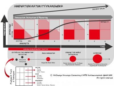 Innovation Maturity Framework