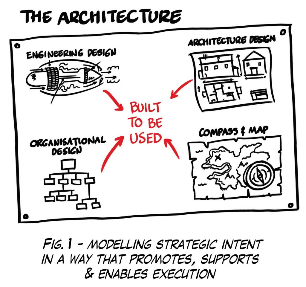 Corporate Vision. The architecture, modelling strategic intent in a way that enables execution