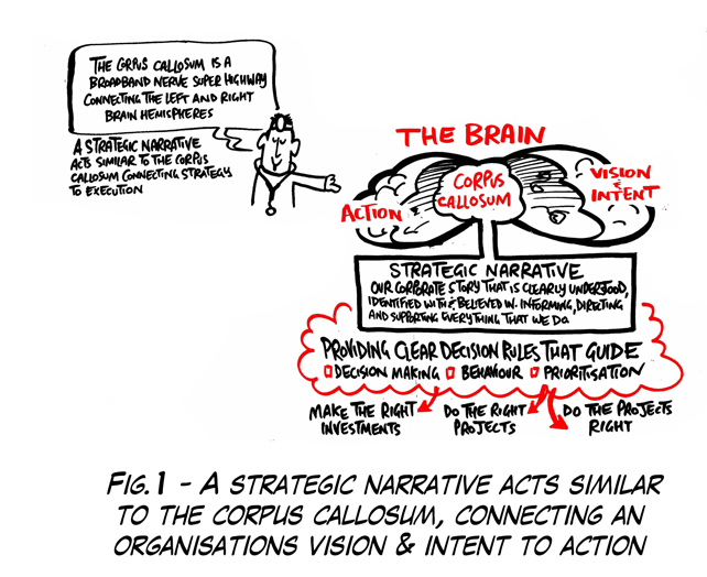 Corporate Vision. Strategic narrative connects organisation vision and intent to action.