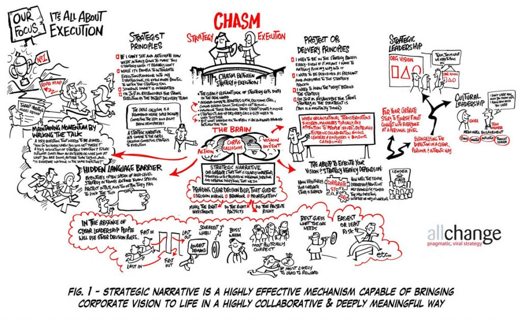 Corporate Vision. How To Translate Strategy Into Meaningful Execution