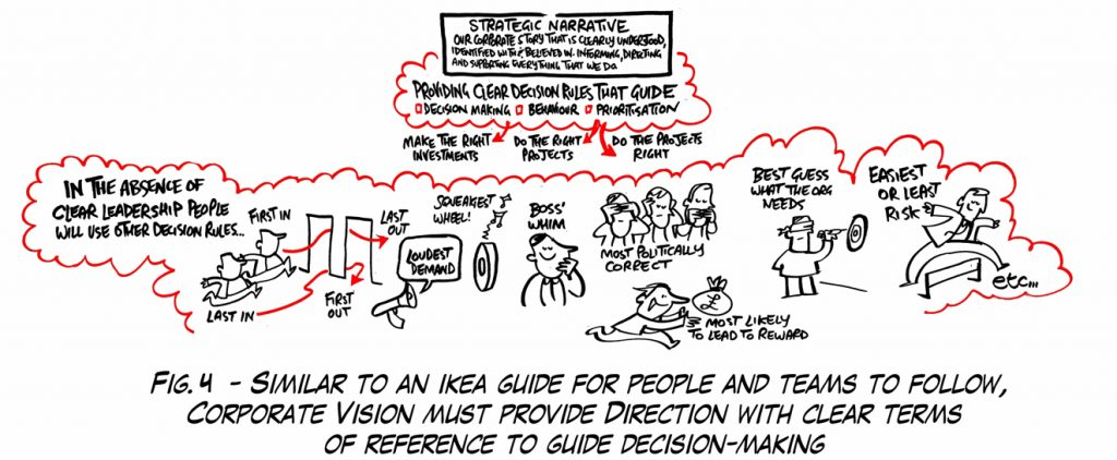 Corporate Vision. Strategic Narrative provides clear terms of reference for organisation, business, technical and project design teams.