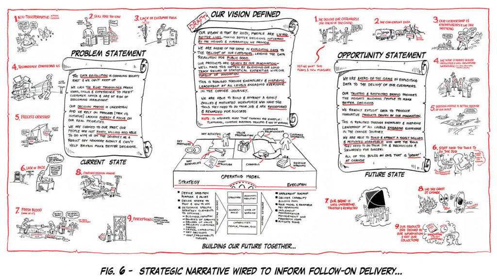 Corporate Vision. Strategic narrative designed to inform delivery.